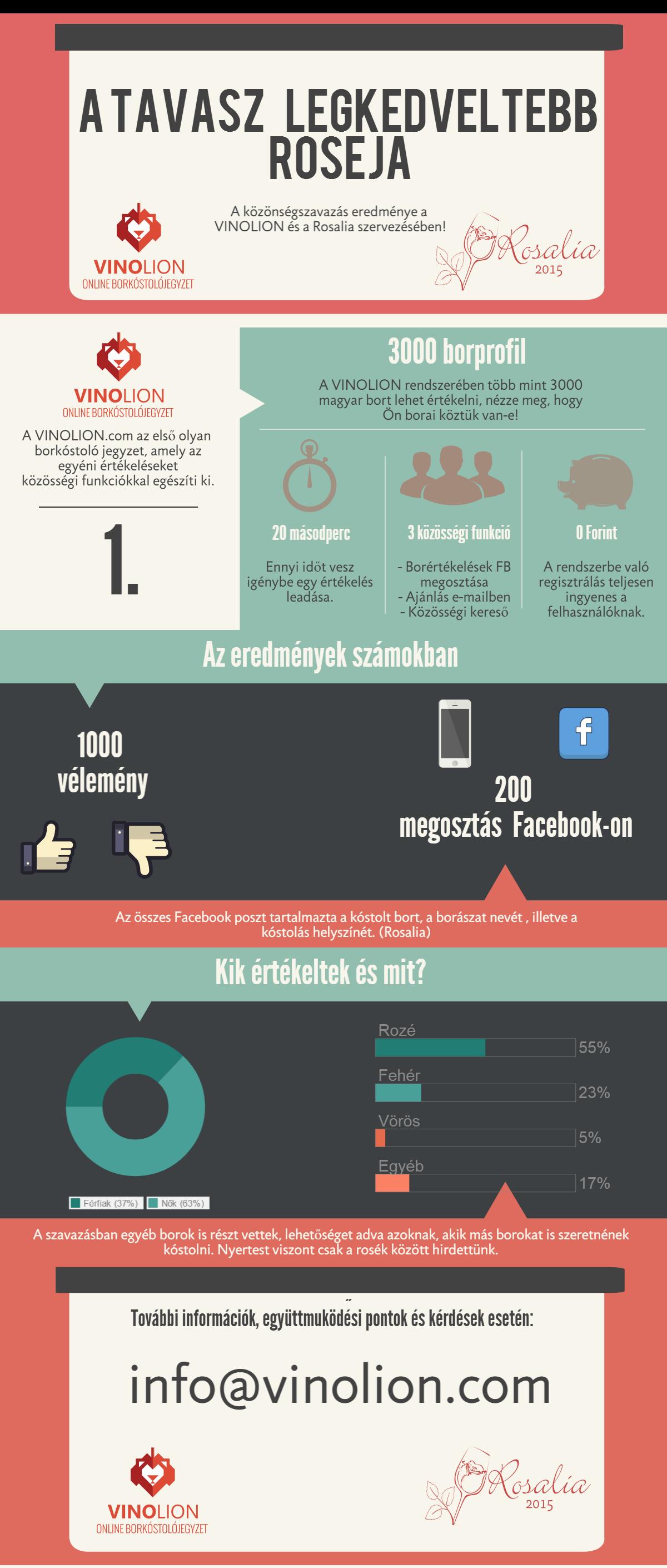 RosaliaFesztival_Vinolion_infografika